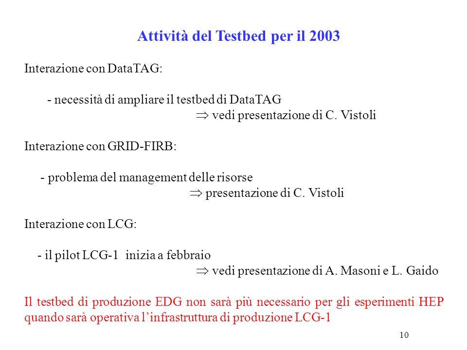 10 Attività del Testbed per il 2003 Interazione con DataTAG: - necessità di ampliare il testbed di DataTAG vedi presentazione di C.