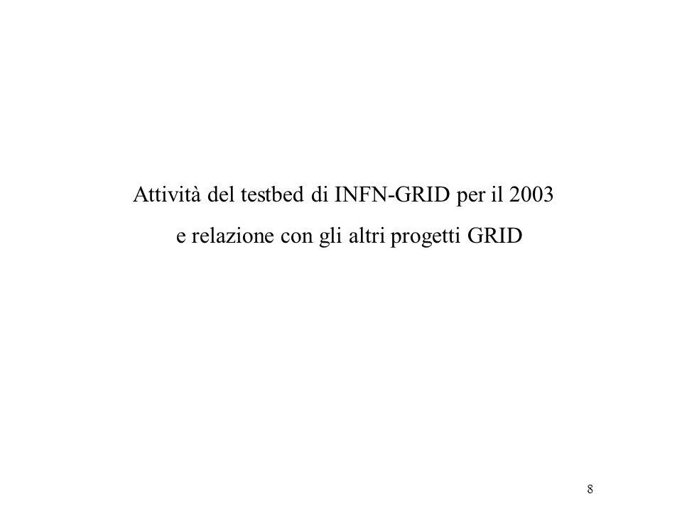 8 Attività del testbed di INFN-GRID per il 2003 e relazione con gli altri progetti GRID