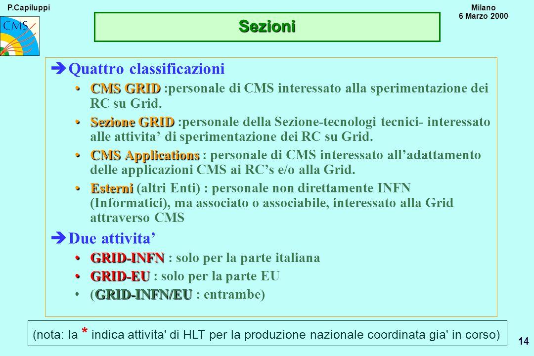 P.CapiluppiMilano 6 Marzo 2000 14 Sezioni èQuattro classificazioni CMS GRIDCMS GRID :personale di CMS interessato alla sperimentazione dei RC su Grid.