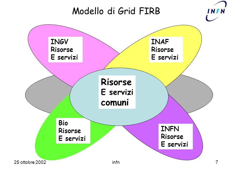 25 ottobre 2002infn7 Modello di Grid FIRB INGV Risorse E servizi Grid comune INAF Risorse E servizi Bio Risorse E servizi INFN Risorse E servizi Risorse E servizi comuni