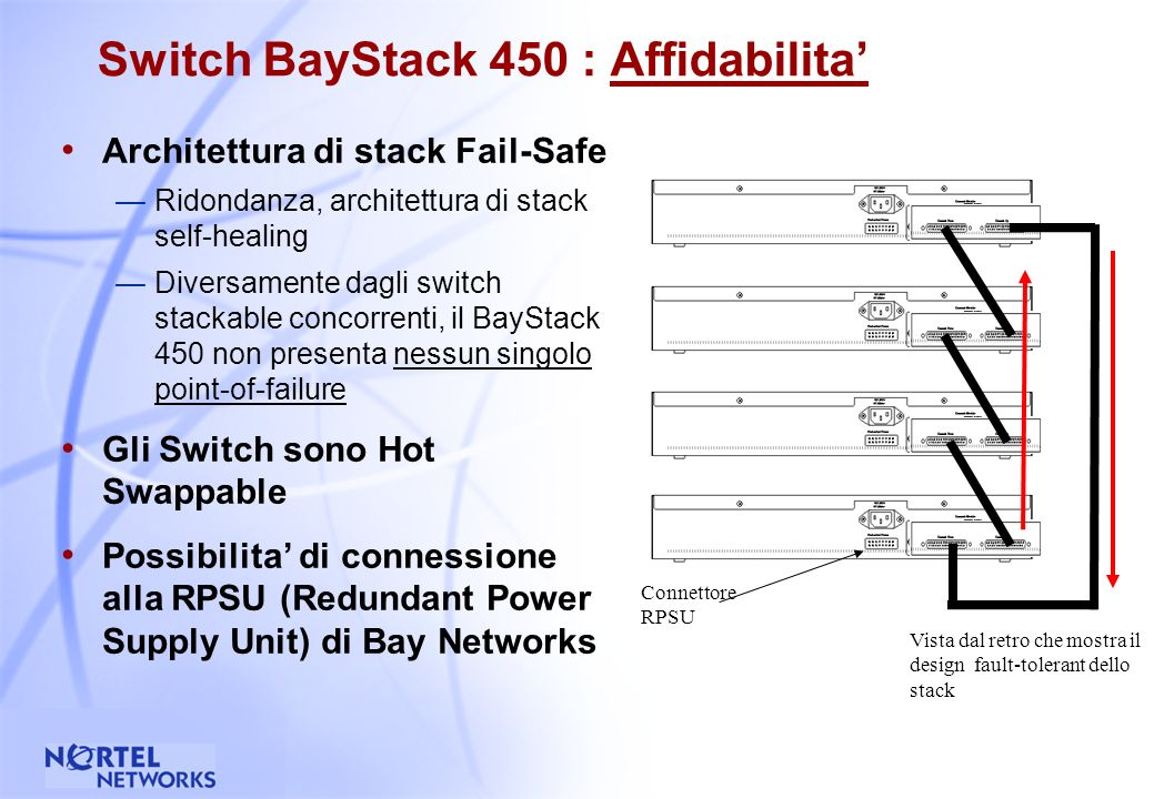 30 Switch BayStack 450 : Densita Scalabile fino a 224 porte per stack (usando I moduli MDA a 4-port 10BASE-T/100BASE-TX) Garantisce in ogni armadio di piano densita piu che sufficienti per consentire il desktop-switching