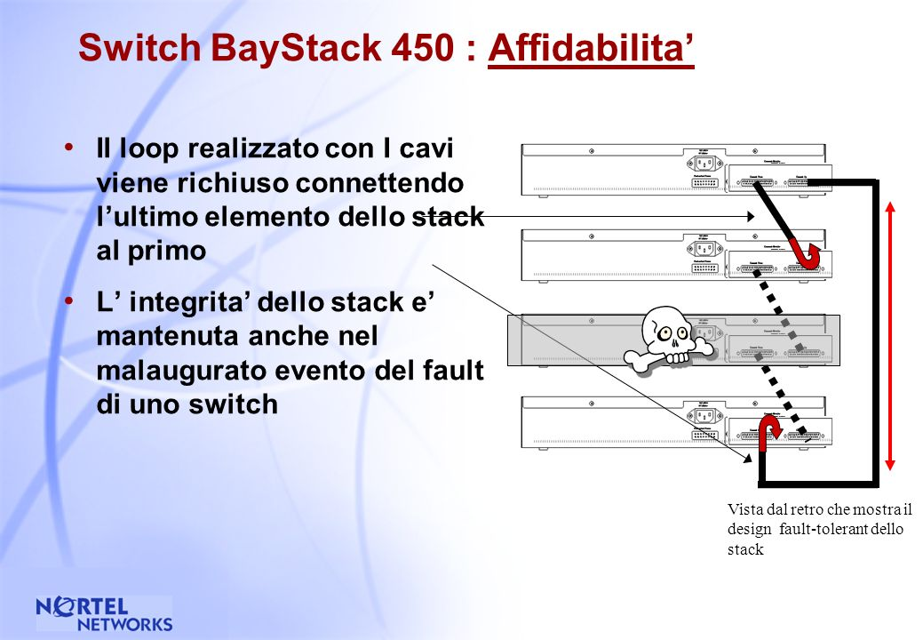 31 Switch BayStack 450 : Affidabilita Architettura di stack Fail-Safe Ridondanza, architettura di stack self-healing Diversamente dagli switch stackable concorrenti, il BayStack 450 non presenta nessun singolo point-of-failure Gli Switch sono Hot Swappable Possibilita di connessione alla RPSU (Redundant Power Supply Unit) di Bay Networks Vista dal retro che mostra il design fault-tolerant dello stack Connettore RPSU