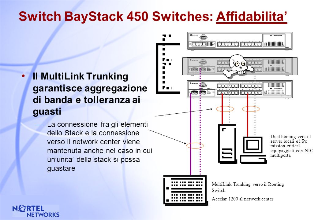 33 Switch BayStack 450 Switches: Affidabilita Il MultiLink Trunking garantisce aggregazioni di banda e tolleranza ai guasti (Fault Tolerance) Bilanciamento del carico, tolleranza ai guasti anche verso i server per garantire un accesso ininterrotto Bilanciamento del carico e tolleranza ai guasti per la connessione al Network Center Dual homing verso I server locali e i Pc mission-critical equipaggiati con NIC multiporta MultiLink Trunking verso il Routing Switch Accelar 1200 al network center