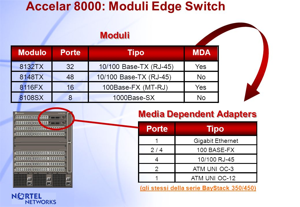 52 Accelar Edge: L2 Switching Performance 25 Gbps Edge Switch Espandibile fino a 128 Gbps 24 Mpps L2 Switching Espandibile fino a 100 Mpps Architettur