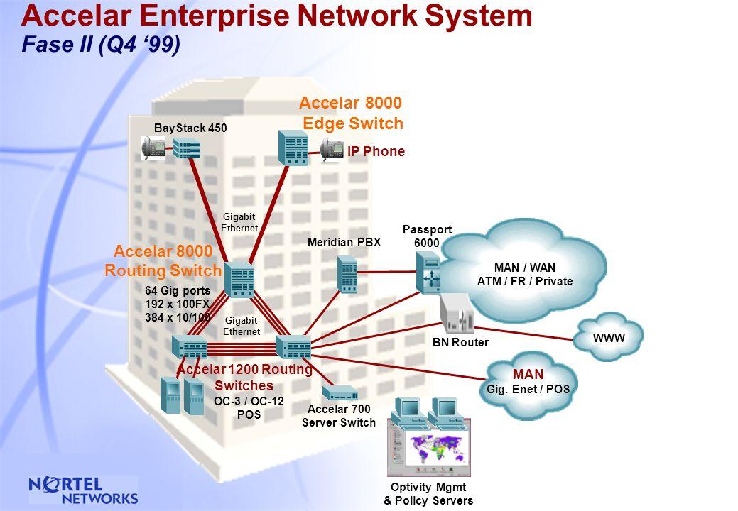 53 Accelar 8000: Moduli Edge Switch Moduli ModuloPorteTipoMDA 8132TX3210/100 Base-TX (RJ-45)Yes 8148TX4810/100 Base-TX (RJ-45)No 8116FX16100Base-FX (MT-RJ)Yes 8108SX81000Base-SXNo (gli stessi della serie BayStack 350/450)