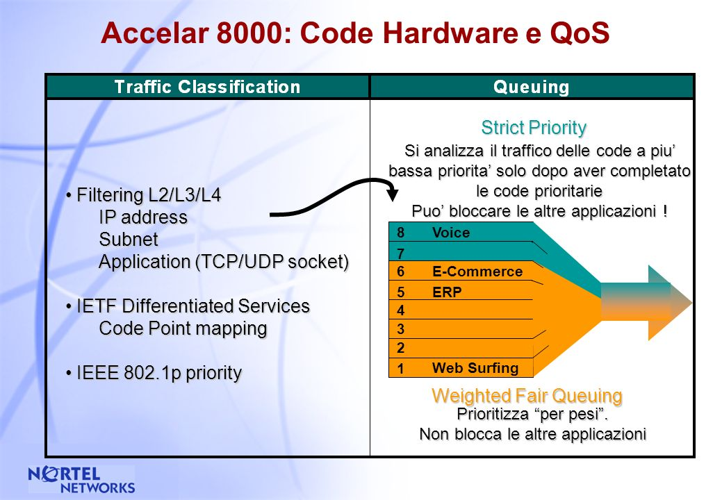 55 Accelar 8000: Moduli Routing Switch Switch Fabric doppia ridondata 128Gbps dual active SSF (espandibile con upgrade SSF) Failover < 1sec 100Mpps non-blocking (espandibile con upgrade SSF) Moduli AXC-based gli stessi ASIC AXC-based dellAccelar 1000 scalabile fino a 32K flussi per porta simultanei AXC AXC CPU POLICY FILTERS POLICY FILTERS