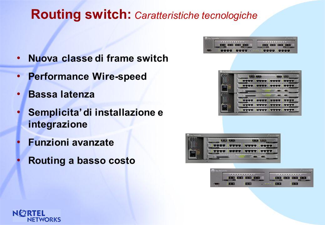 6 Risers WAN Switch tradizionale Router tradizionale GigabitGigabitGigabitGigabitWAN Risers Routing Switch IP Forwarding L evoluzione verso il Routing Switch Router tradizionale