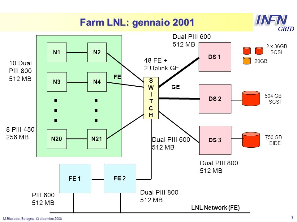 LNL M.Biasotto, Bologna, 13 dicembre 2000 4 Farm LNL: hardware N1 SWITCHSWITCHSWITCHSWITCH N10 GE FE N2 Farm Module I DISKSERVER SuperMicro 370DLE ServerWorks III LE chipset 2 PIII 800 MHz PCI 33/32-66/64 Case minitower ExtremeNetworks Summit 48 48 Fe 2 Ge Enclosure Compaq 4354R 14 dischi 36GB SCSI U3 500 Gbyte Storage Array Raid Controller U3 Compaq SmartArray 5300