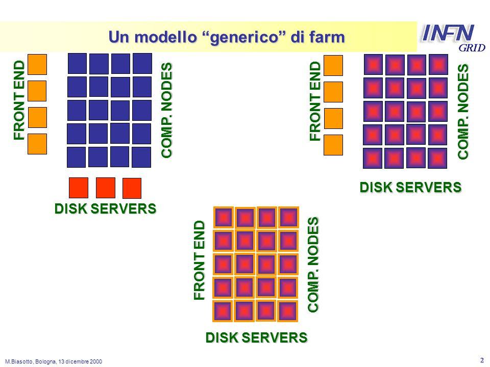 LNL M.Biasotto, Bologna, 13 dicembre 2000 2 Un modello generico di farm FRONT END DISK SERVERS COMP.