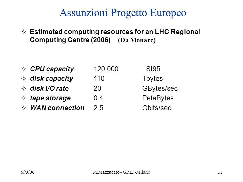 6//3/00M.Mazzucato - GRID-Milano11 Assunzioni Progetto Europeo Estimated computing resources for an LHC Regional Computing Centre (2006) (Da Monarc) CPU capacity120,000 SI95 disk capacity110 Tbytes disk I/O rate20 GBytes/sec tape storage0.4 PetaBytes WAN connection2.5 Gbits/sec