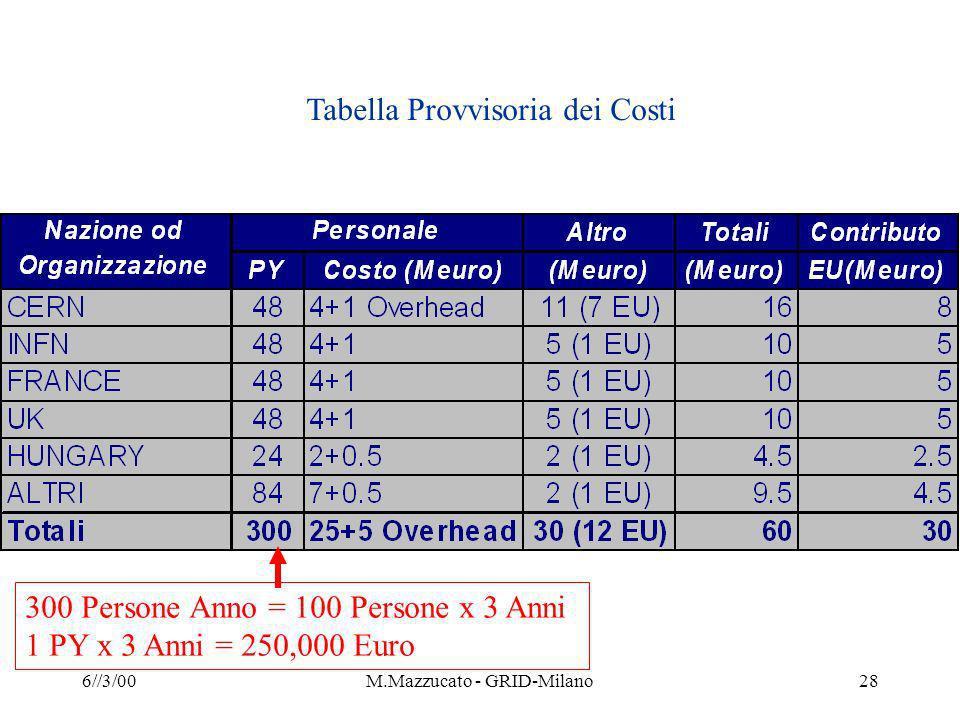 6//3/00M.Mazzucato - GRID-Milano28 Tabella Provvisoria dei Costi 300 Persone Anno = 100 Persone x 3 Anni 1 PY x 3 Anni = 250,000 Euro