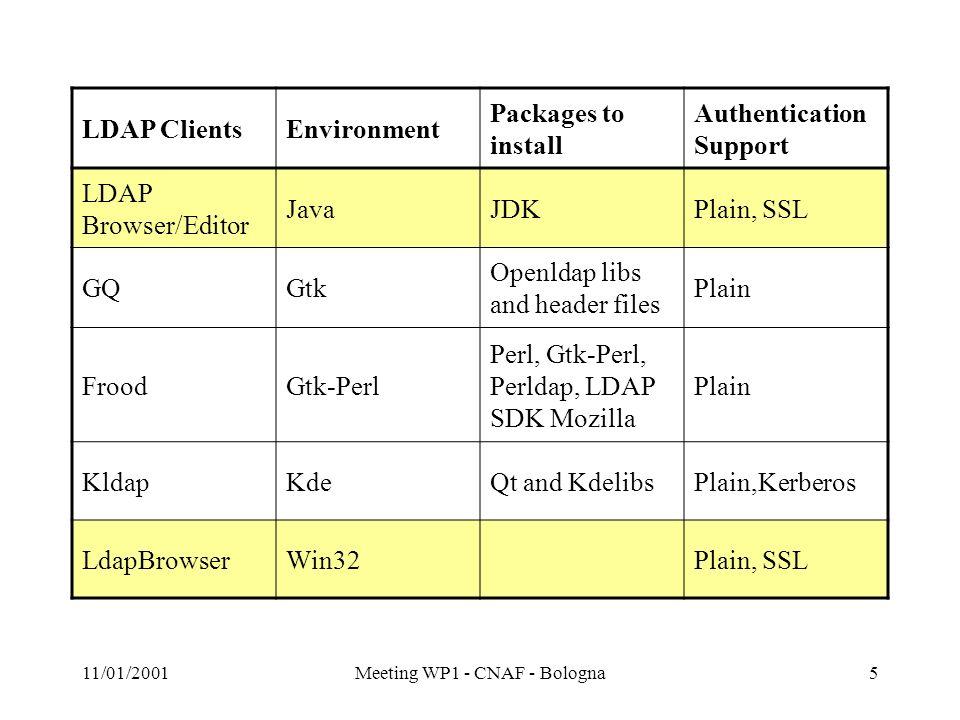 11/01/2001Meeting WP1 - CNAF - Bologna6 Valutazione Si propone lutilizzo di LDAP Browser/Editor (MCS/ANL)