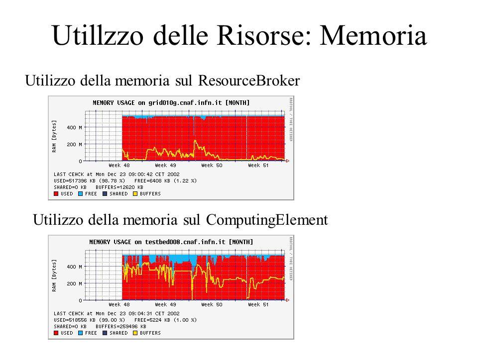 Utillzzo delle Risorse: Memoria Utilizzo della memoria sul ResourceBroker Utilizzo della memoria sul ComputingElement