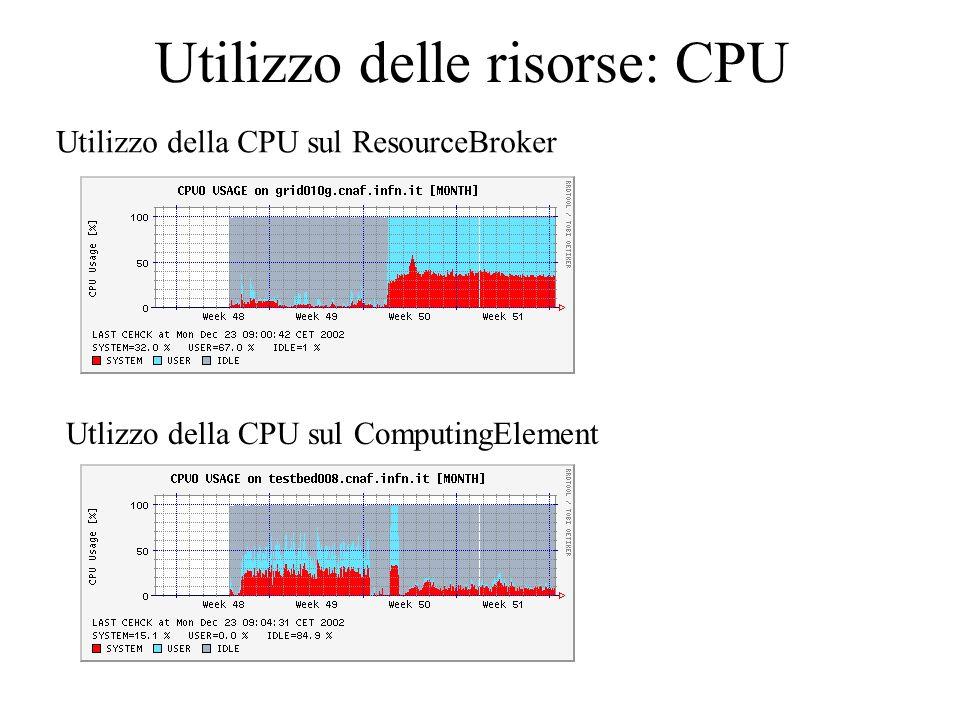 Utilizzo delle risorse: CPU Utilizzo della CPU sul ResourceBroker Utlizzo della CPU sul ComputingElement