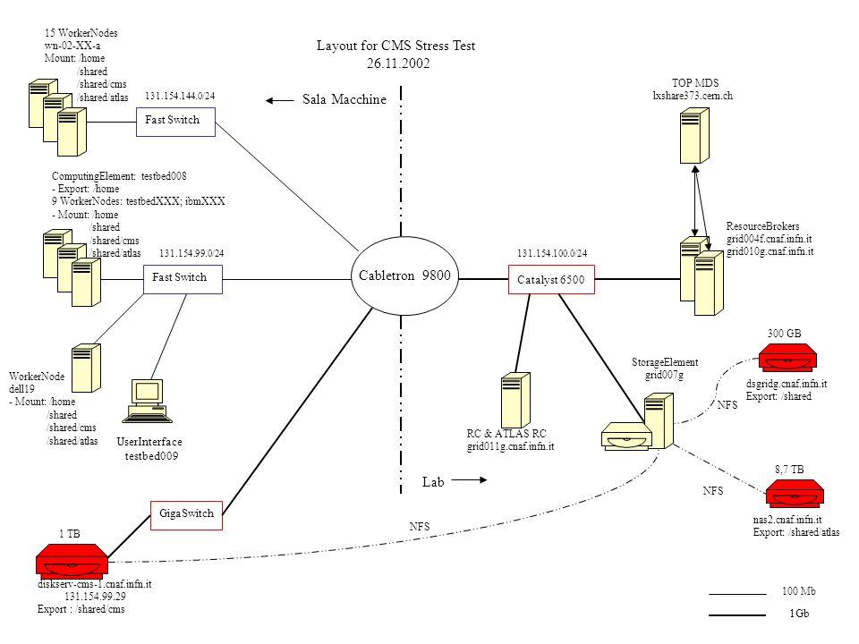Note sulla configurazione LCFG per installare e configurare le macchine Macchine su tre sottoreti diverse NFS Esclusivita del risorse