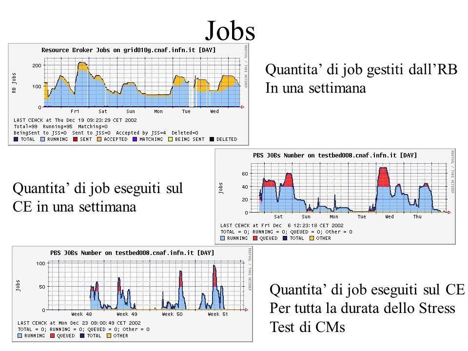Jobs Quantita di job gestiti dallRB In una settimana Quantita di job eseguiti sul CE in una settimana Quantita di job eseguiti sul CE Per tutta la durata dello Stress Test di CMs