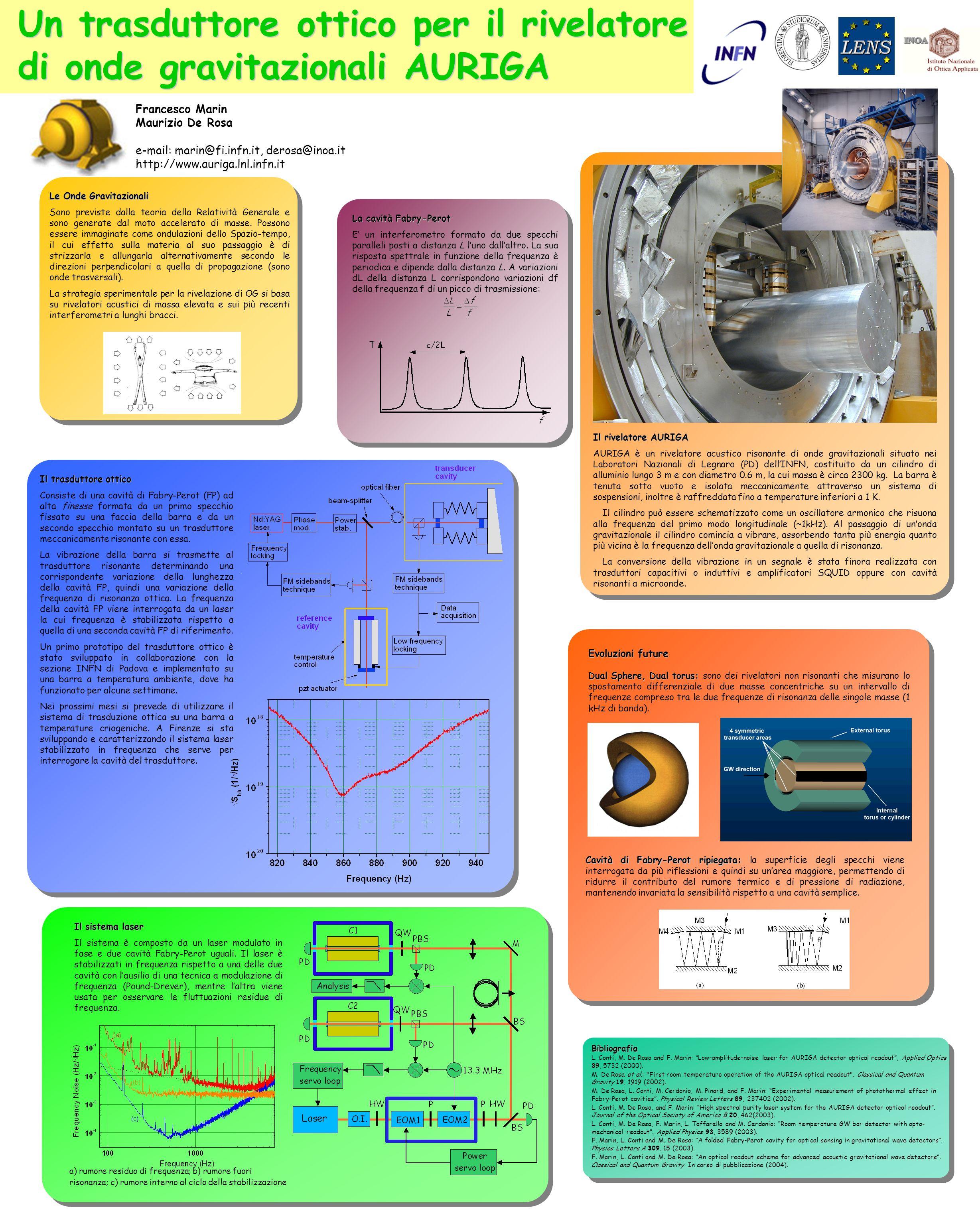 La cavità Fabry-Perot E un interferometro formato da due specchi paralleli posti a distanza L luno dallaltro. La sua risposta spettrale in funzione de