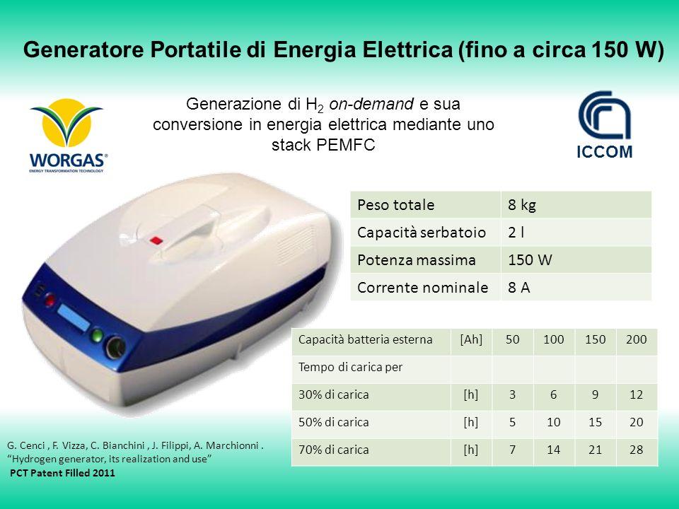 ICCOM Generatore Portatile di Energia Elettrica (fino a circa 150 W) Generazione di H 2 on-demand e sua conversione in energia elettrica mediante uno stack PEMFC Peso totale8 kg Capacità serbatoio2 l Potenza massima150 W Corrente nominale8 A Capacità batteria esterna[Ah]50100150200 Tempo di carica per 30% di carica[h]36912 50% di carica[h]5101520 70% di carica[h]7142128 G.