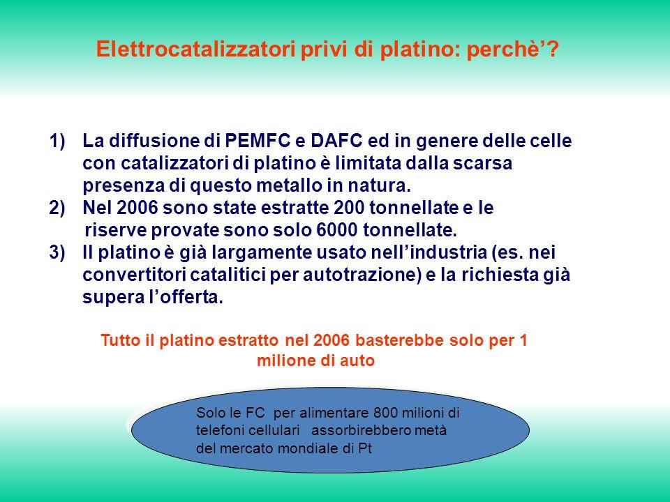 Elettrocatalizzatori privi di platino: perchè.