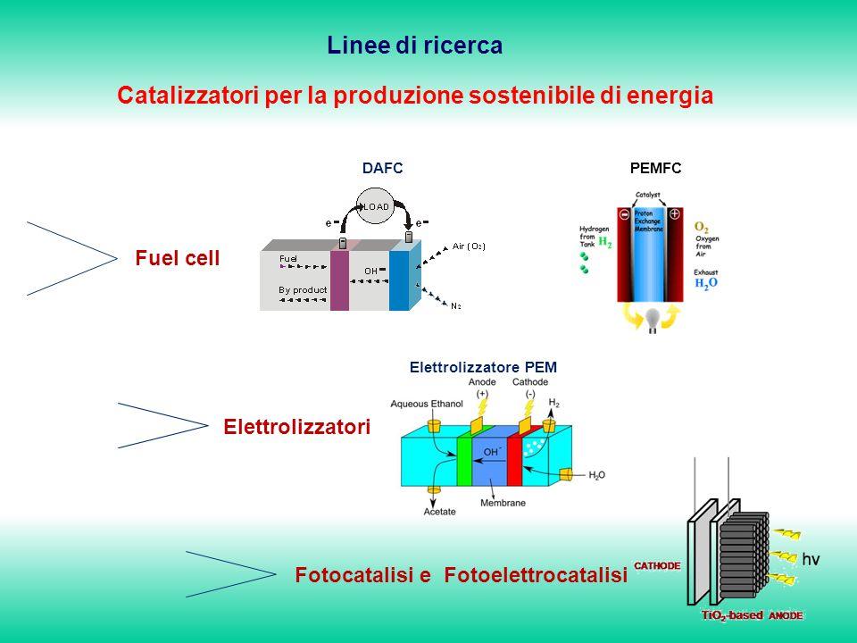 DAFC Elettrolizzatore PEM Fotocatalisi e Fotoelettrocatalisi Elettrolizzatori Fuel cell Linee di ricerca Catalizzatori per la produzione sostenibile di energia PEMFC