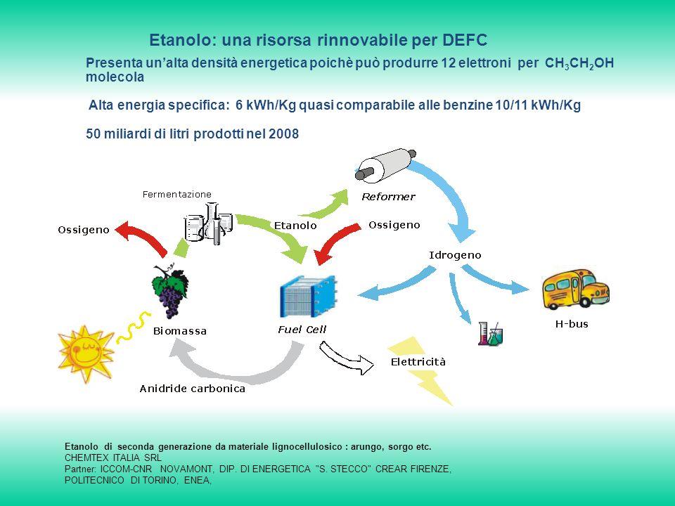Etanolo: una risorsa rinnovabile per DEFC Presenta unalta densità energetica poichè può produrre 12 elettroni per CH 3 CH 2 OH molecola Alta energia specifica: 6 kWh/Kg quasi comparabile alle benzine 10/11 kWh/Kg 50 miliardi di litri prodotti nel 2008 Etanolo di seconda generazione da materiale lignocellulosico : arungo, sorgo etc.
