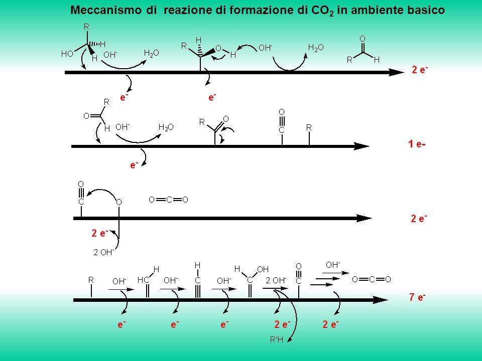 Meccanismo di reazione di formazione di CO 2 in ambiente basico