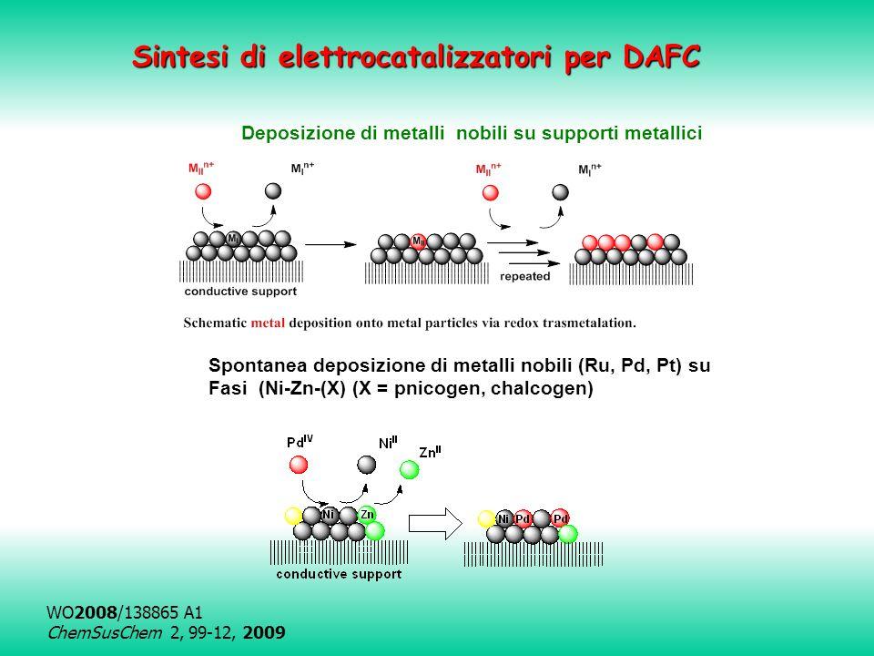 Deposizione di metalli nobili su supporti metallici Spontanea deposizione di metalli nobili (Ru, Pd, Pt) su Fasi (Ni-Zn-(X) (X = pnicogen, chalcogen) WO2008/138865 A1 ChemSusChem 2, 99-12, 2009 Sintesi di elettrocatalizzatori per DAFC