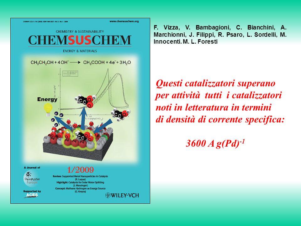 F.Vizza, V. Bambagioni, C. Bianchini, A. Marchionni, J.