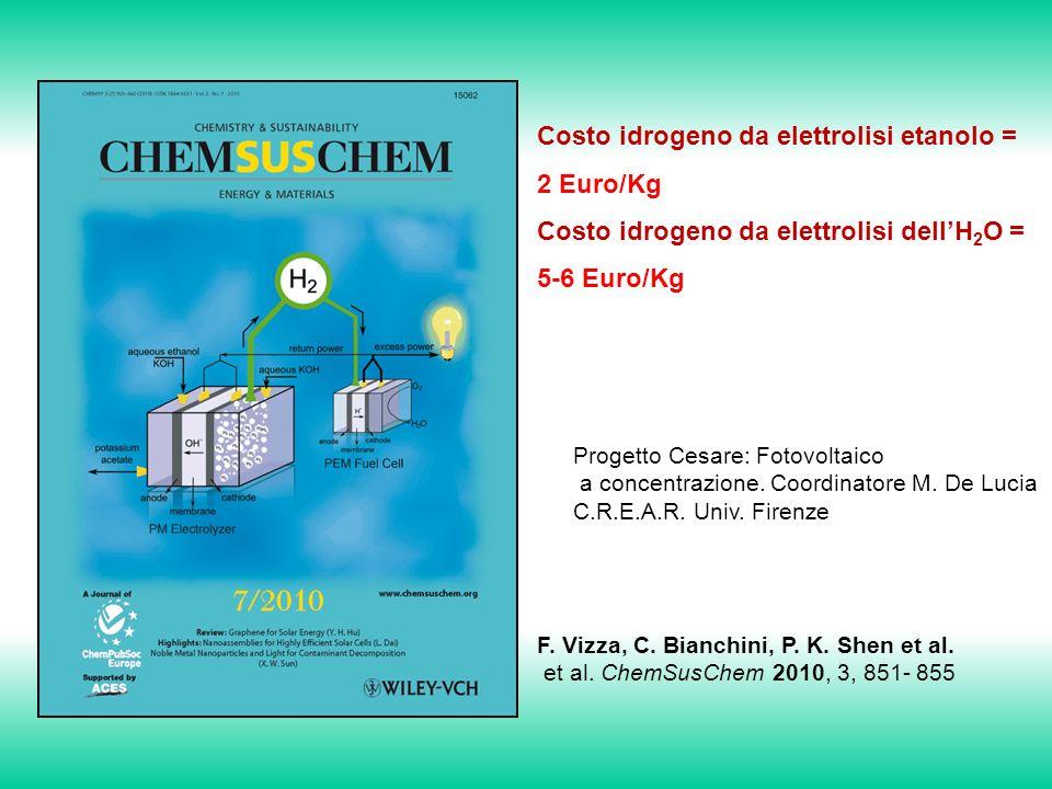 F.Vizza, C. Bianchini, P. K. Shen et al. et al.