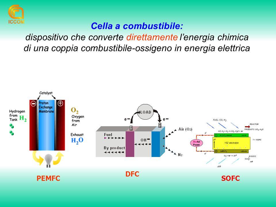 DFC SOFC Cella a combustibile: dispositivo che converte direttamente lenergia chimica di una coppia combustibile-ossigeno in energia elettrica