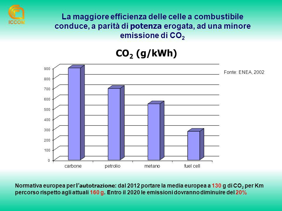 La maggiore efficienza delle celle a combustibile conduce, a parità di potenza erogata, ad una minore emissione di CO 2 Normativa europea per lautotrazione : dal 2012 portare la media europea a 130 g di CO 2 per Km percorso rispetto agli attuali 160 g.