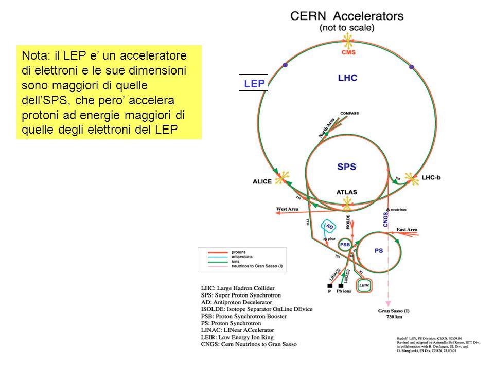 LEP Nota: il LEP e un acceleratore di elettroni e le sue dimensioni sono maggiori di quelle dellSPS, che pero accelera protoni ad energie maggiori di