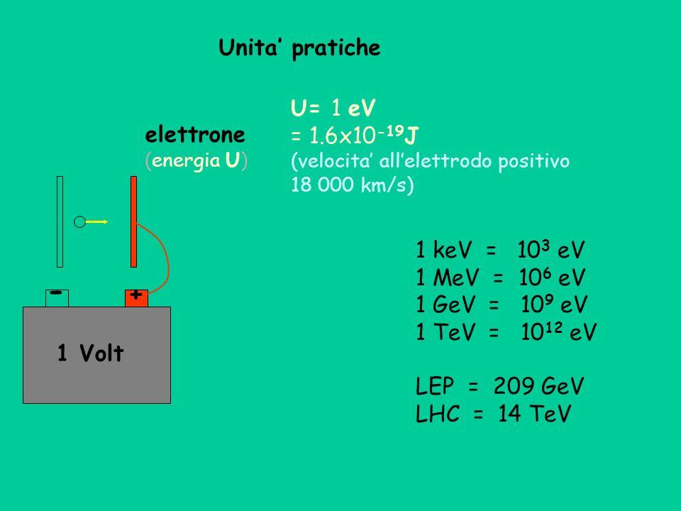 elettrone (energia U) U= 1 eV = 1.6x10 -19 J (velocita allelettrodo positivo 18 000 km/s) 1 keV = 10 3 eV 1 MeV = 10 6 eV 1 GeV = 10 9 eV 1 TeV = 10 1
