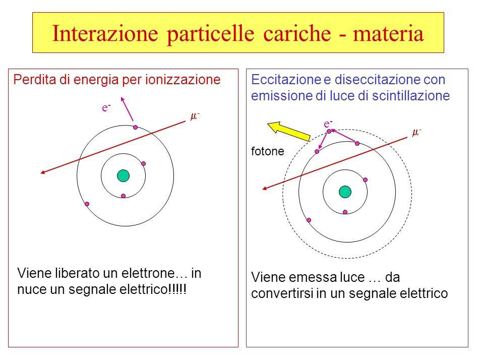 Interazione particelle cariche - materia Perdita di energia per ionizzazioneEccitazione e diseccitazione con emissione di luce di scintillazione - e-e