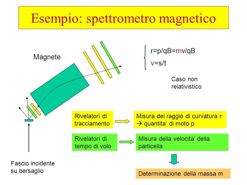 Esempio: spettrometro magnetico Fascio incidente su bersaglio Magnete Rivelatori di tracciamento Misura del raggio di curvatura r quantita di moto p R