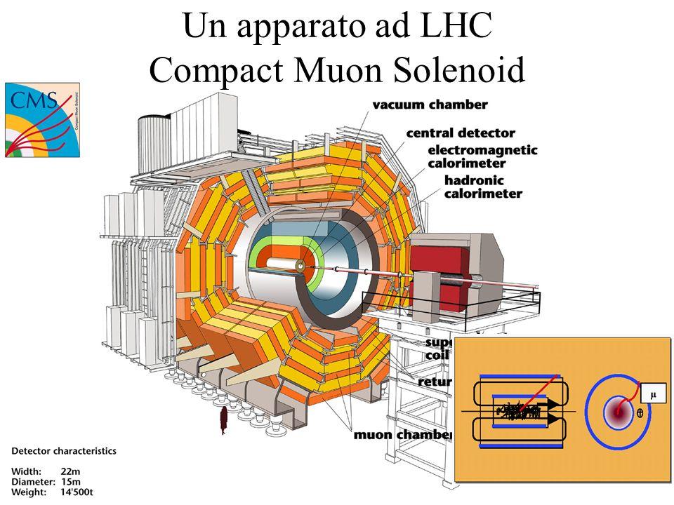 Un apparato ad LHC Compact Muon Solenoid