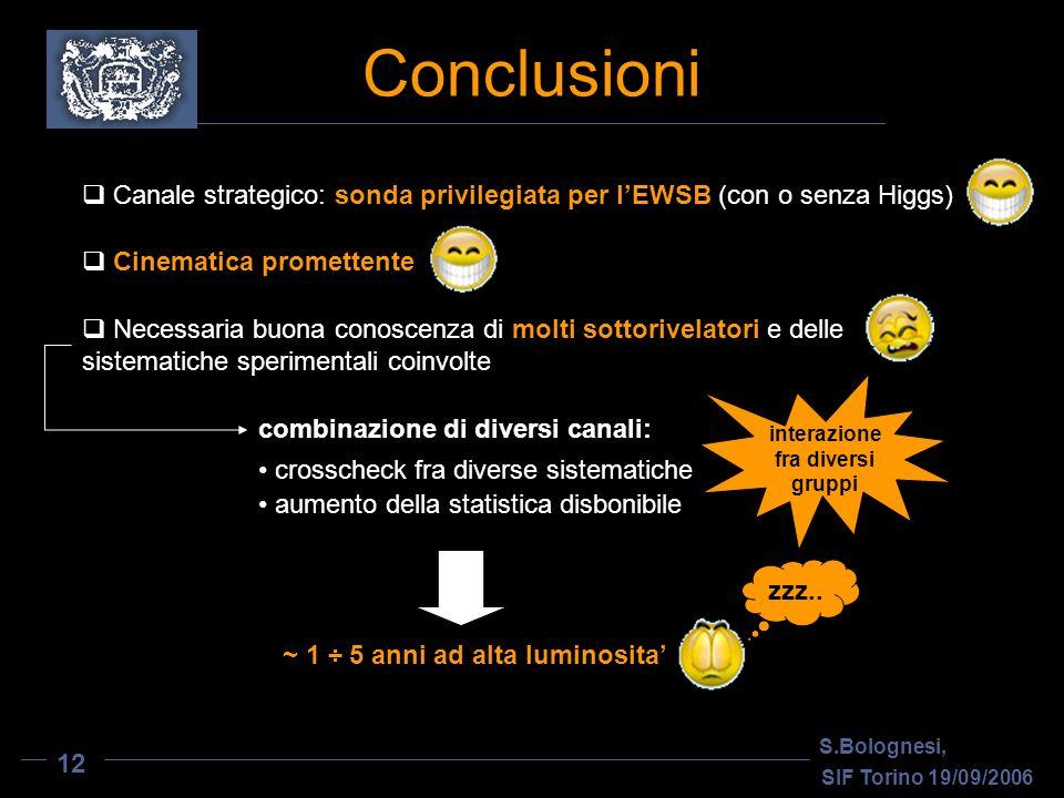 Conclusioni Canale strategico: sonda privilegiata per lEWSB (con o senza Higgs) Cinematica promettente Necessaria buona conoscenza di molti sottorivel