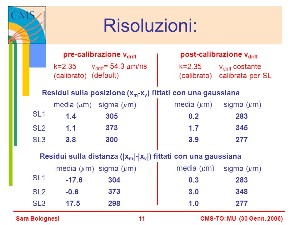 Risoluzioni: k=2.35 (calibrato) v drift = 54.3 m/ns (default) pre-calibrazione v drift k=2.35 (calibrato) v drift costante calibrata per SL post-calib