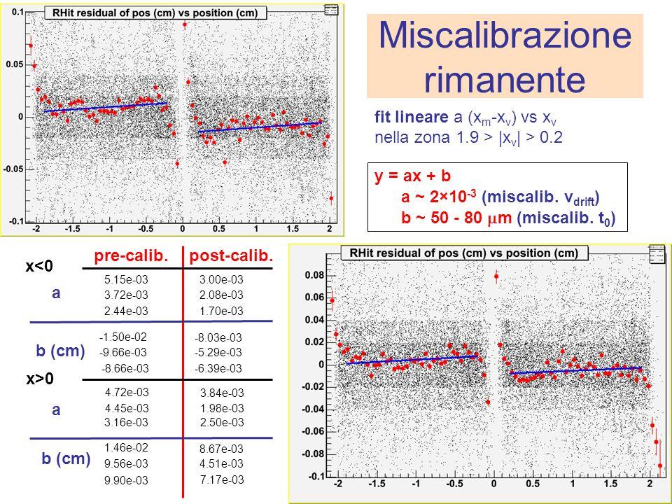 Miscalibrazione rimanente fit lineare a (x m -x v ) vs x v nella zona 1.9 > |x v | > 0.2 a x<0 y = ax + b 5.15e-03 3.00e-03 pre-calib.post-calib.