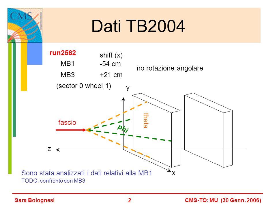 Dati TB2004 Sara BolognesiCMS-TO: MU (30 Genn.