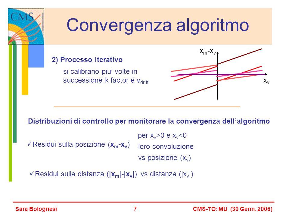 vs distanza (|x v |) Distribuzioni di controllo per monitorare la convergenza dellalgoritmo Residui sulla posizione (x m -x v ) Sara BolognesiCMS-TO: MU (30 Genn.
