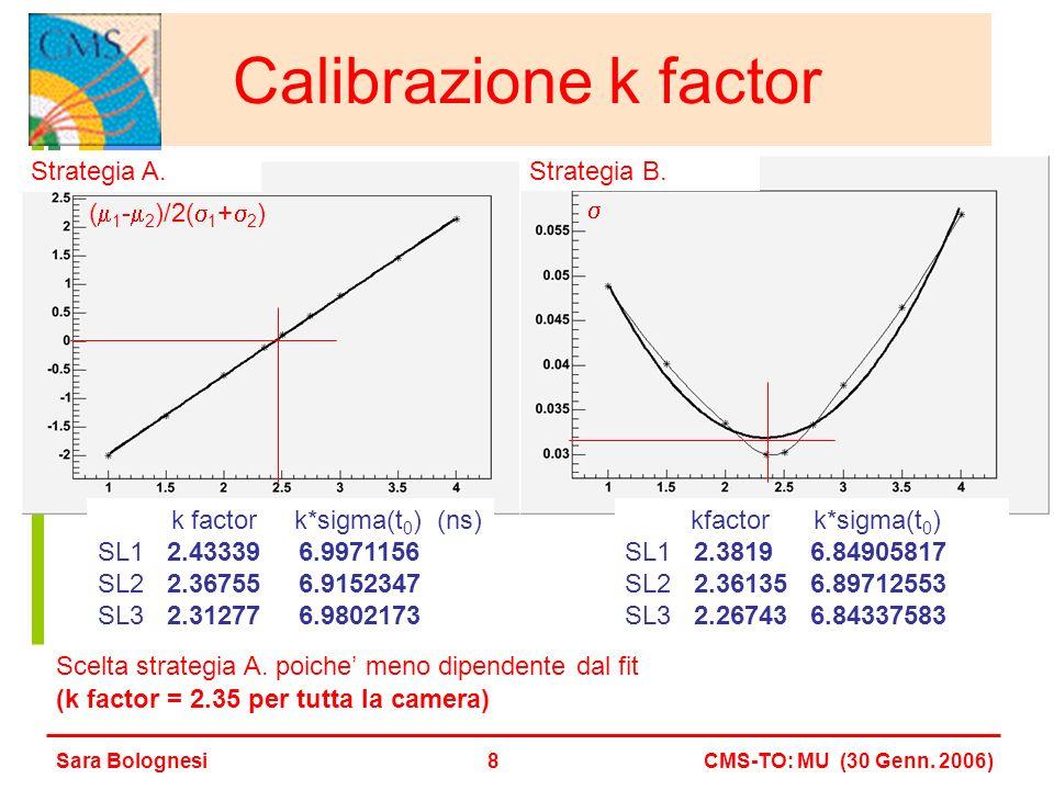 Calibrazione k factor Strategia A.