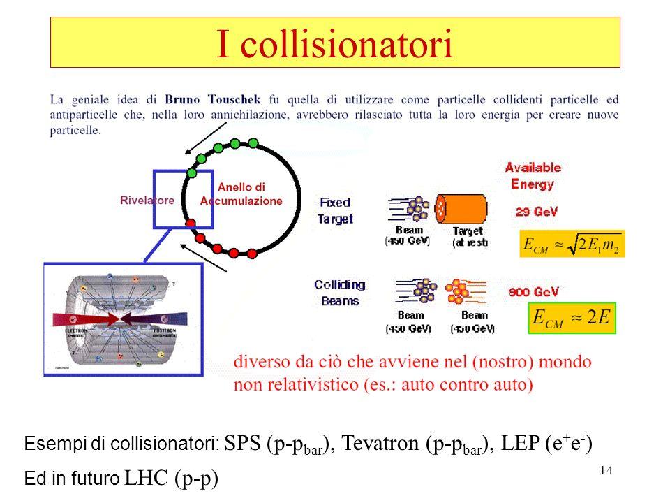 14 I collisionatori Esempi di collisionatori: SPS (p-p bar ), Tevatron (p-p bar ), LEP (e + e - ) Ed in futuro LHC (p-p)