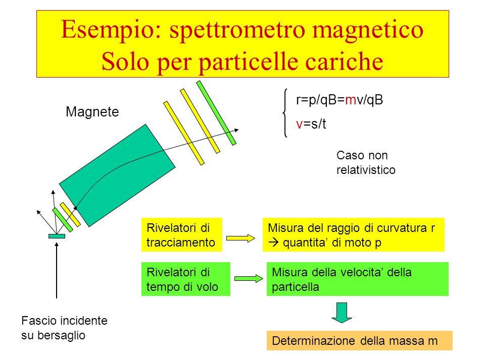 32 Esempio: spettrometro magnetico Solo per particelle cariche Fascio incidente su bersaglio Magnete Rivelatori di tracciamento Misura del raggio di c