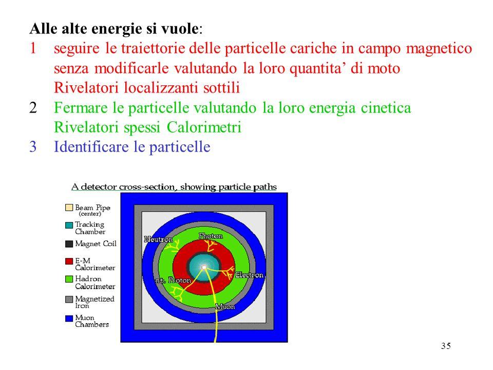 35 Alle alte energie si vuole: 1seguire le traiettorie delle particelle cariche in campo magnetico senza modificarle valutando la loro quantita di mot