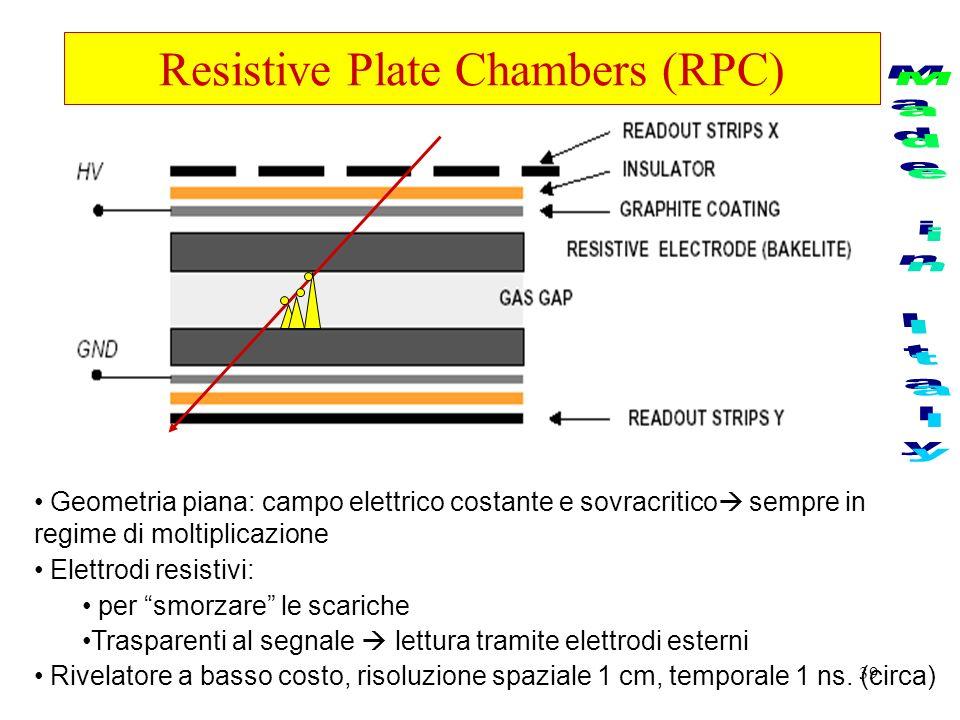 39 Resistive Plate Chambers (RPC) Geometria piana: campo elettrico costante e sovracritico sempre in regime di moltiplicazione Elettrodi resistivi: pe