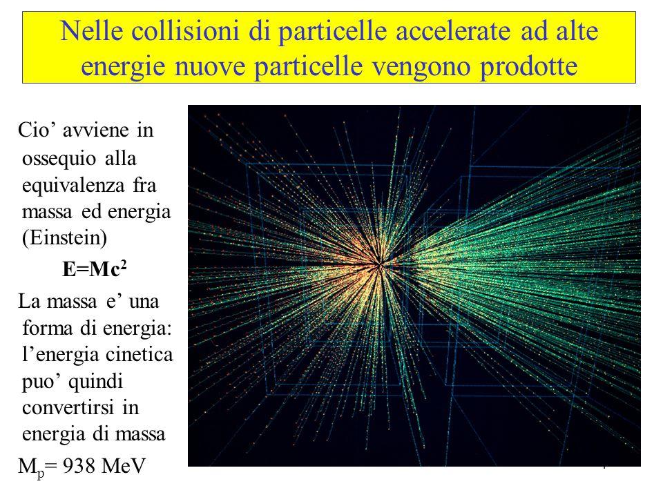 4 Nelle collisioni di particelle accelerate ad alte energie nuove particelle vengono prodotte Cio avviene in ossequio alla equivalenza fra massa ed en