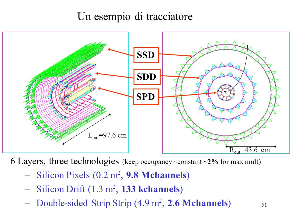 51 Un esempio di tracciatore 6 Layers, three technologies (keep occupancy ~constant ~2% for max mult) – Silicon Pixels (0.2 m 2, 9.8 Mchannels) – Sili