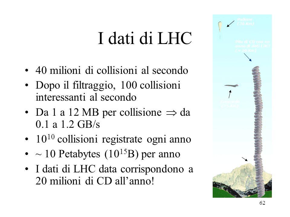 62 Concorde (15 Km) Pallone (30 Km) Pila di CD con un anno di dati LHC! (~ 20 Km) Mt. Blanc (4.8 Km) I dati di LHC 40 milioni di collisioni al secondo