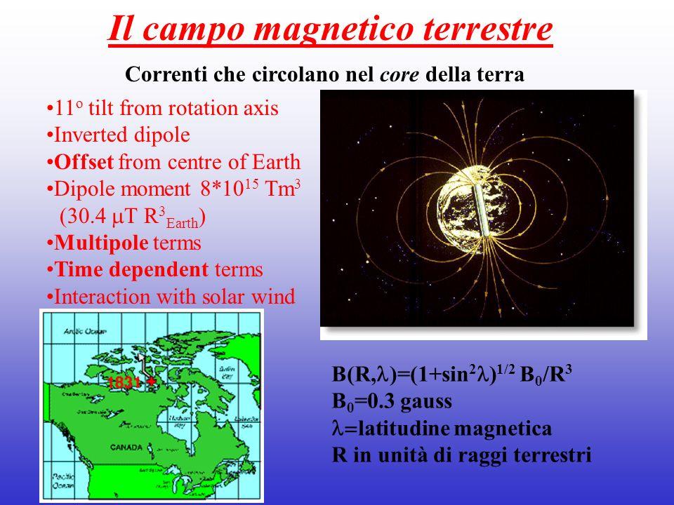 Il campo magnetico terrestre Correnti che circolano nel core della terra 11 o tilt from rotation axis Inverted dipole Offset from centre of Earth Dipo
